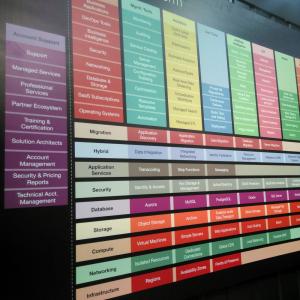 Was ist KI: komplexe Informationstechnik! Tafel auf dem Stand von AWS, zeigt Struktur der Serverdienste von Amazon, Hannover Messe 2018 // Foto: form:f - critical : design