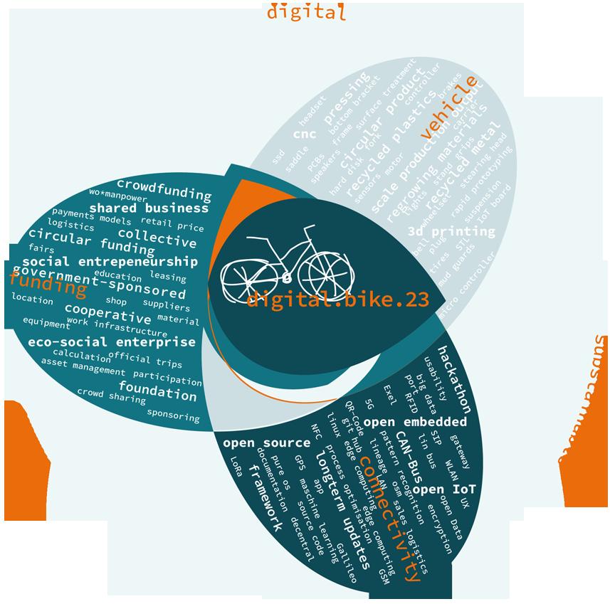 digital.bike.23: Eckpfeiler des geplanten Projekts: digital, nachhaltig und human // Fahrzeug: zirkulär nutzbar oder recyclefähig, Connectivity: open source und langfristig updatebar, Finanzierung: gemeinwohlorientiert // Projektkonzeption: J. Tiffe