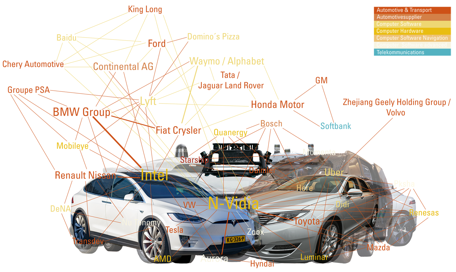Tech heiratet Automotive - Netzdiagramm: Darstellung der Branchen der AV-Player____by yuyun, form:f - critical design